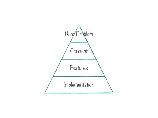 Pyramidal Thinking.001