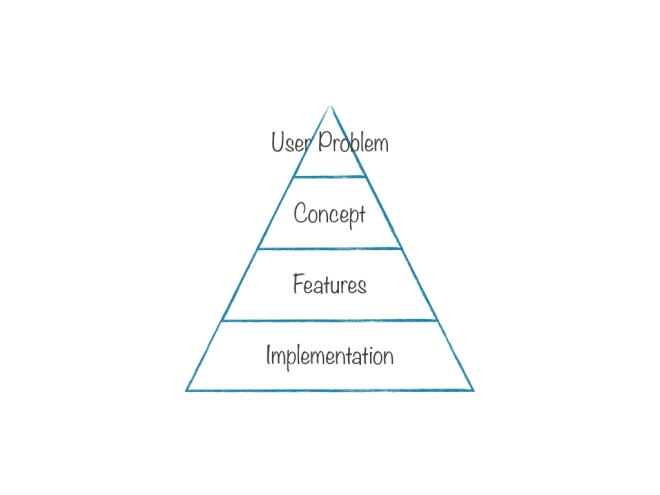 pyramid principle consulting methodology The mece principle is a way of segmenting information into sub-elements that are  pyramid principle porter's five  the mece methodology is famously used at.